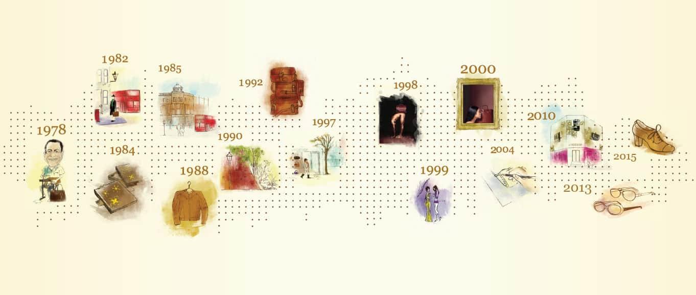 hidesign timeline